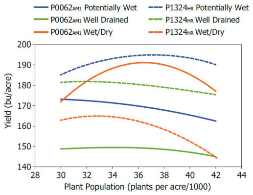 Response of Pioneer® P0062AM1™ brand corn (AM1, LL, RR2) and Pioneer® hybrid P1324HR (HX1, LL, RR2) to population and Pioneer EnClass soils categories.