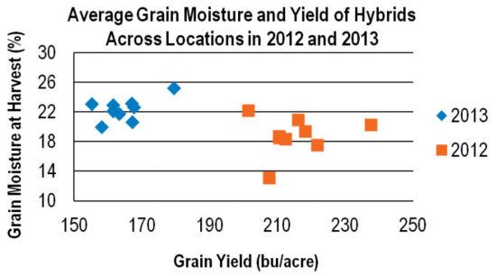 Chart: Average Grain Moisture and Yield