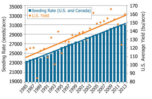 Average corn seeding rates reported by growers in the U.S. and Canada (DuPont Pioneer Brand Concentration Survey, 2013) and average U.S. corn yields (USDA/NASS).