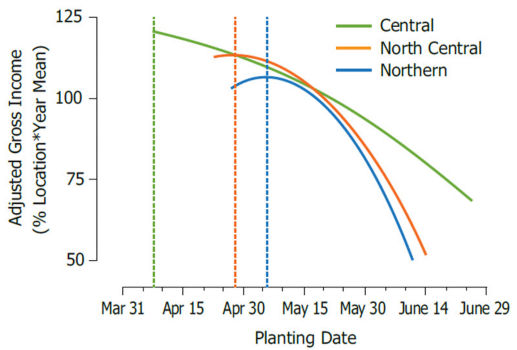 Adjusted gross income responses to planting dates in the central, north-central and northern Corn Belt over 18 years.