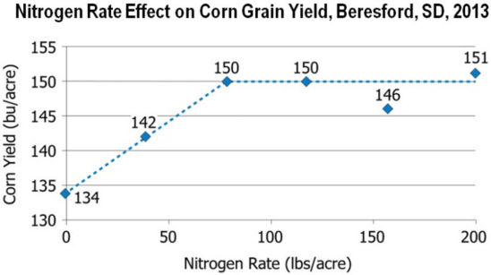 Chart: Nitrogen Rate Effect on Corn Grain Yield