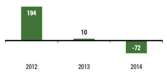 Chart: GDU deviation from 10-year average.