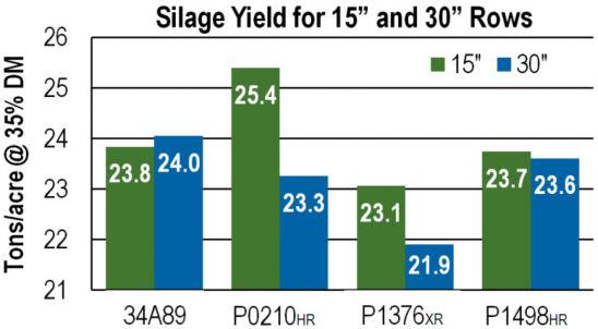 corn_silage_row_width_yield