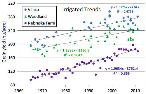 Mean yields of Pioneer 'era' hybrids released from 1965 to 2011 grown at Pioneer irrigated test plots compared to annual mean yields of irrigated corn in Nebraska.