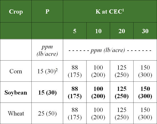 Critical soil test levels (CL) for various agronomic crops.