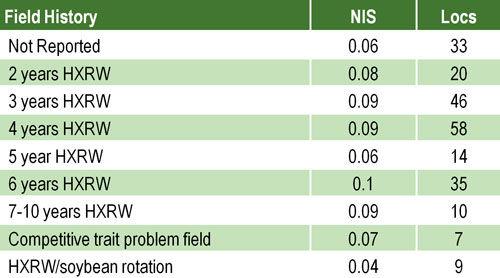 Average corn node injury score (NIS) by field history.