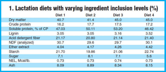 Lactation diets with varying ingredient inclusion levels (as %).