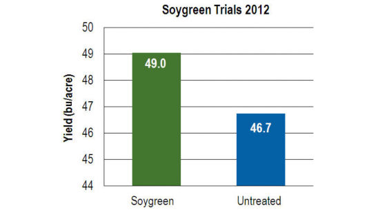 Soygreen Trials 2012