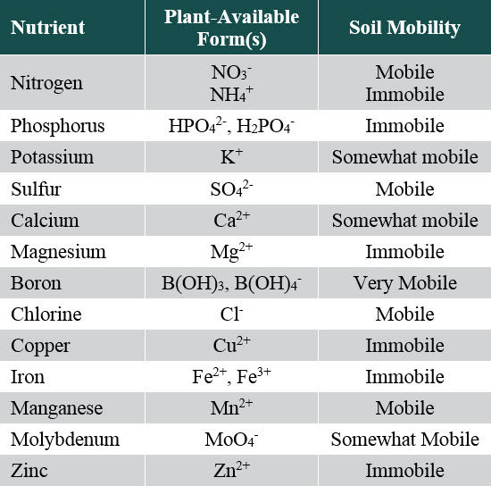 This is a table listing essential nutrients for plant growth, forms available for plant uptake, and relative mobility in soil water.