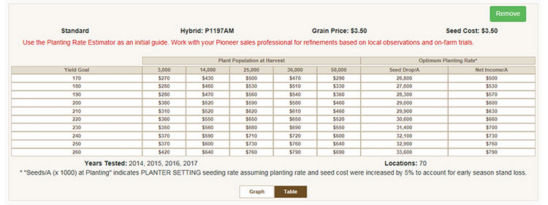 Planting Rate Estimator from Pioneer