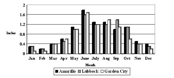 Average monthly precipitation for High Plains locations including Amarillo, Lubbock & Garden City.