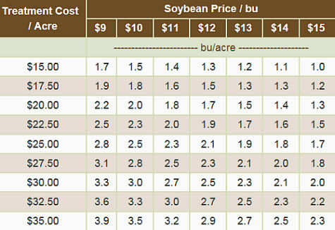 Yield response necessary to cover the cost of fungicide and application.