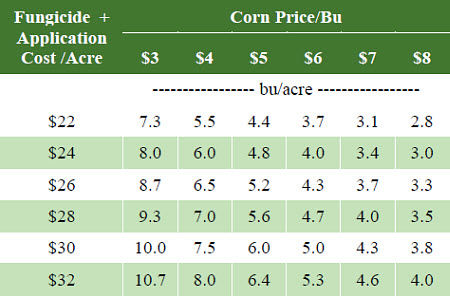 Table - Yield response necessary to cover the cost of fungicide and application over a range of costs and corn prices.