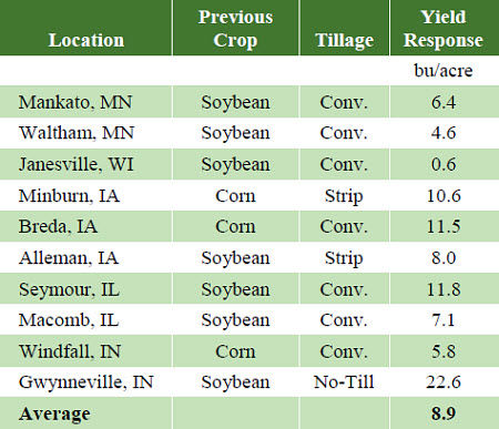 Average corn yield response to foliar fungicide treatment at Pioneer small-plot research locations.