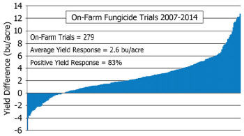 On-Farm Fungicide Trials