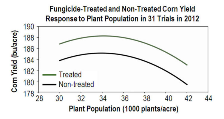 Chart: Fungicide-Treated and Non-Treated Corn Yield Response to Plant Populations