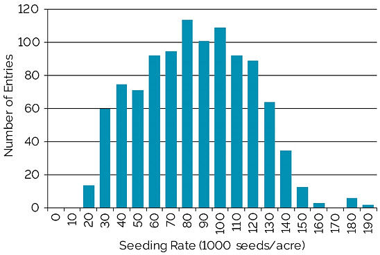 Chart showing frequency of seeding rates used among all contest entries in the NSP Yield Contest, 2012-2017.