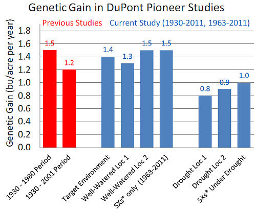 Genetic corn yield gain measured in DuPont Pioneer studies.