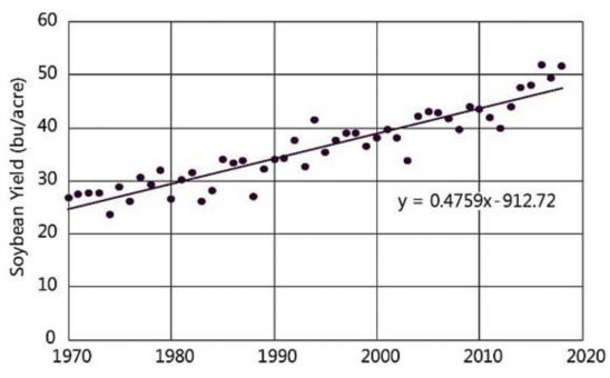 Graph showing U.S. average soybean yields 1970-2018 (from USDA-NASS).
