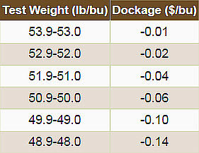 Discount rates for low test weight corn.