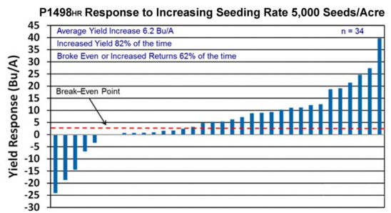 Chart: Corn product response to increased seeding rate - 5,000 seeds/acre