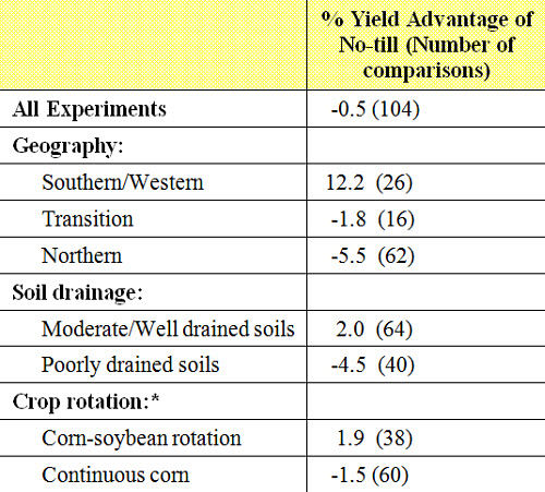 Corn yield advantage of no-till over conventional tillage.