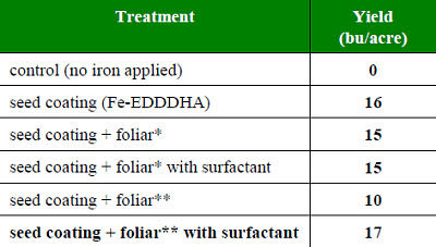 Soybean yield as affected by coating the seed with iron and foliar application of iron.