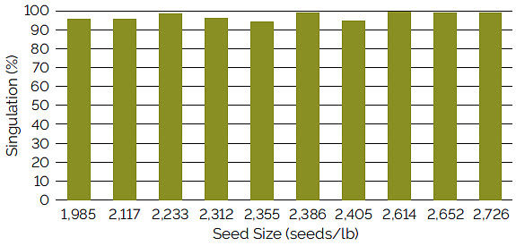 Chart showing singulation using a Kinze brush meter with a 60-cell plate for soybean seed ranging from 1,985 to 2,726 seeds/lb.