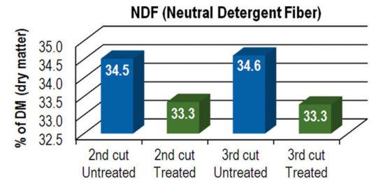 Chart: NDF (Neutral Detergent Fiber)