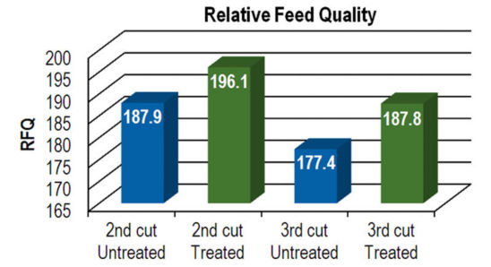 Chart: Relative Feed Quality