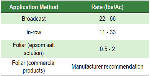 Recommended magnesium application rates and methods