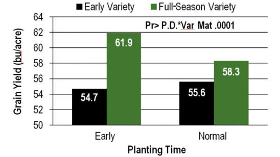 Chart - Influence of variety maturity, at early (mid-April to early May) and normal (late May) planting times on soybean grain yield at 37 IL & IN locations.