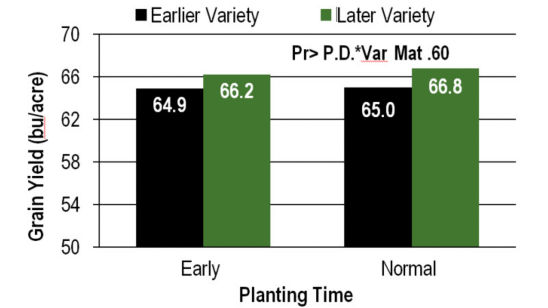 Chart - Influence of variety maturity, early (mid-April to early May) and normal (late May) planting times on soybean grain yield at 21 IL & IN locations in 2011 and 2012.