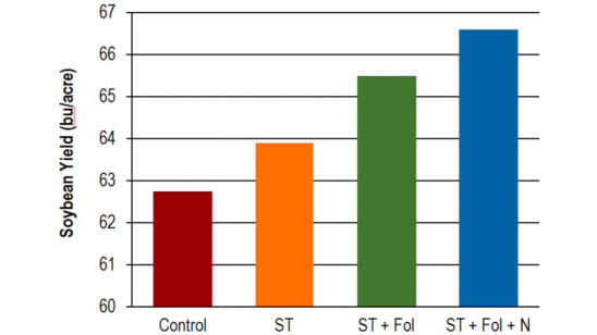 influence of seed treatment on yield
