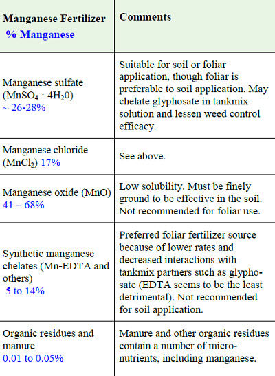 Common manganese fertilizer sources.