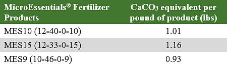 MicroEssentials® Fertilizer Products - Calcium carbonate equivalents necessary to neutralize 1 lb of sulfur or ammonium fertilizer.