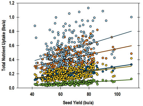 Total whole-plant micronutrient uptake at growth stage R8 (full maturity) across all environments and varieties.