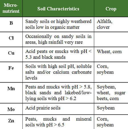 Soil conditions which may lead to micronutrient deficiencies for various crops.