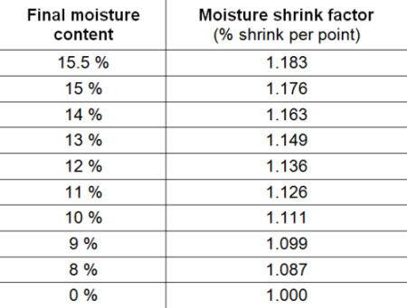 Moisture shrink factors for drying shelled corn to various moisture levels.