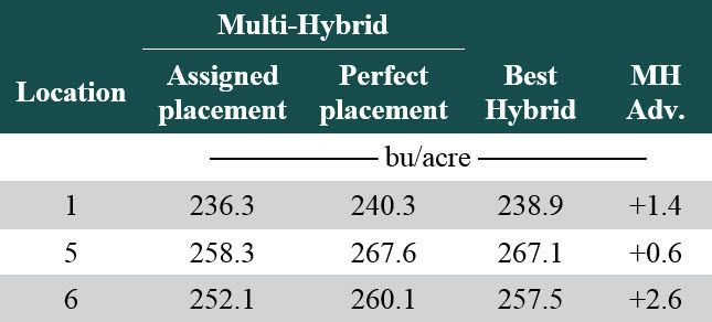 Table listing potential yield advantages with multi-hybrid planting at select locations if hybrid placement had been optimal.