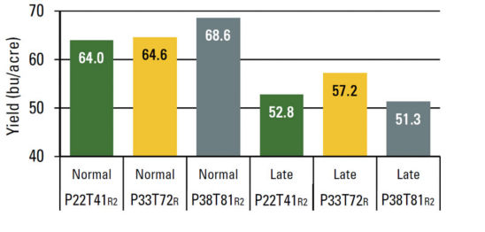 Effect of variety maturity at normal and later planting dates on soybean yield.