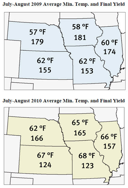 Average minimum temperatures and average yields in IA, IL, MO, KS and NE.