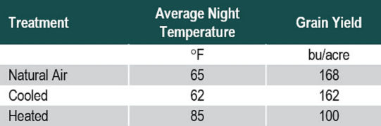 Table showing effect of night temperature from silking through physiological maturity on corn yields.