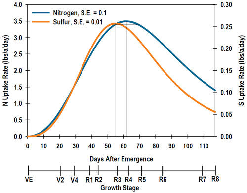 N and S uptake rate through the growing season for a 66 bu/acre soybean crop.
