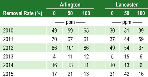 Average nitrate-nitrogen content (ppm) in the top 2-foot soil layer for 3 stover removal rates during 6 growing seasons at Arlington and Lancaster, Wis.