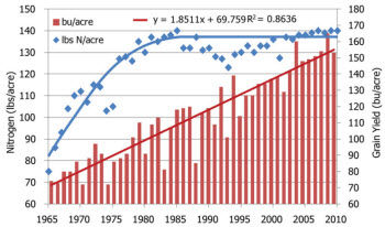 Historical grain yields and nitrogen application rates on corn acres in the U.S. Source: USDA.