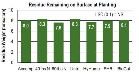 Chart - Residue Remaining on Surface at Planting
