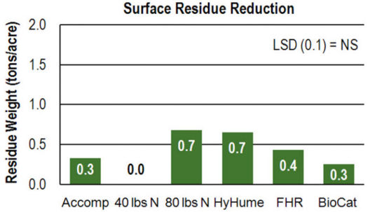 Chart - Surface Residue Reduction