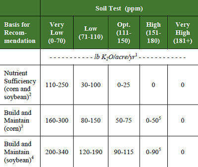 Nutrient removal rates for silage and residue harvestat physiological maturity