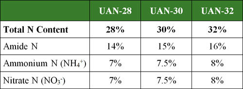 Percent of nitrogen by type in various UAN solutions.